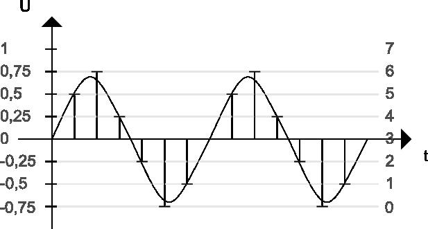 Das Bild zeigt die Funktionsweise eines primitven AD Wandlers.